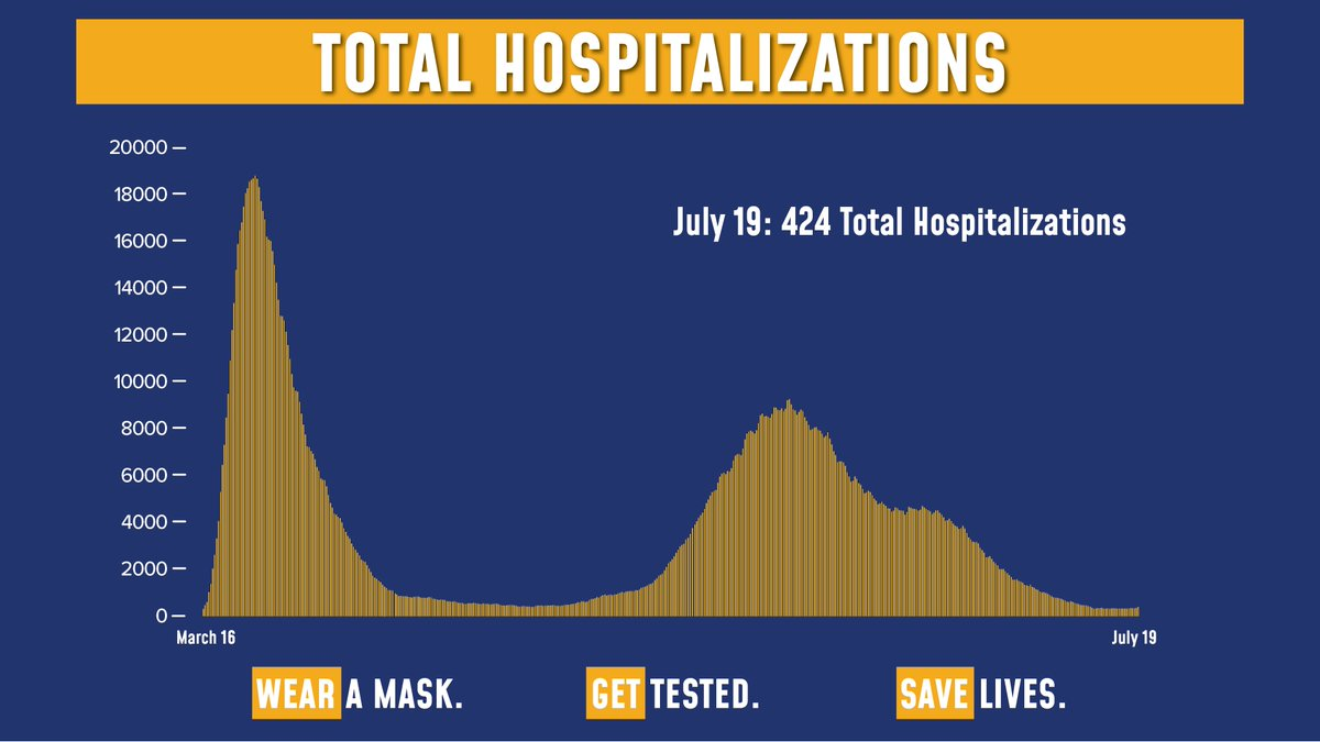 Today's update on the numbers:  Total COVID hospitalizations are at 424.  Of the 68,705 tests reported yesterday, 1,144 were positive (1.67% of total).  Sadly, there were 2 fatalities. https://t.co/q2e1Zoyc4s