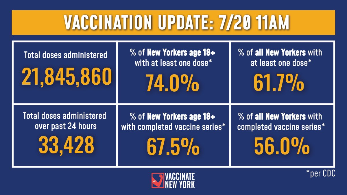 Vaccination Update:   74.0% of adult New Yorkers have received at least one vaccine dose and 67.5% have completed their vaccine series (Per CDC).  -33,428 doses were administered over past 24 hours -21,845,860 doses administered to date https://t.co/gEVQmTr6Ht