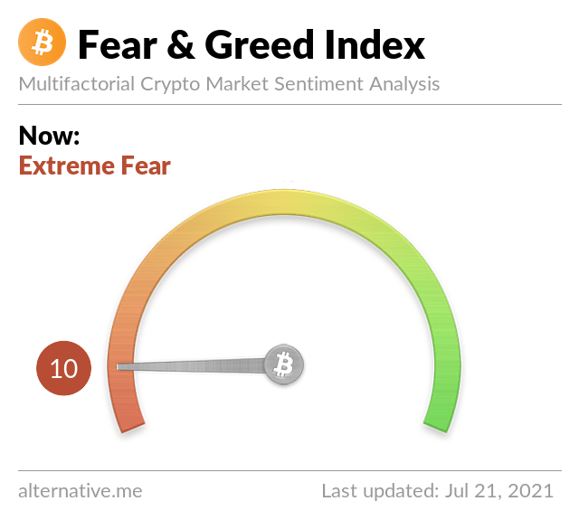 Extreme panic and fear in the market