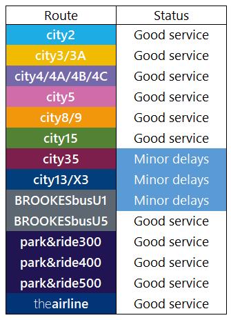 Service Update: 3rd August, 1600 https://t.co/8bgyU2peDE
