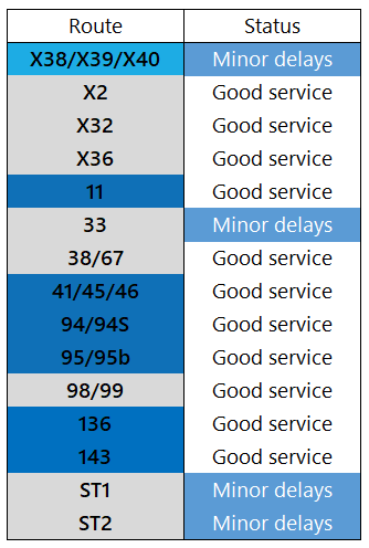Service Update: 3rd August, 1600 https://t.co/xcLkd0lV6R
