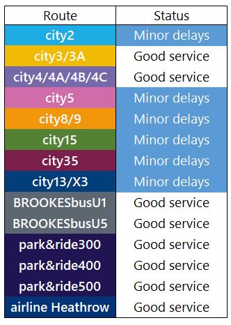 Service Update: 3rd August, 1200 https://t.co/ZRurqkpPnE
