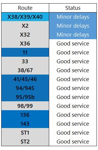 Service Update: 3rd August, 1200 https://t.co/0fWapCln6i