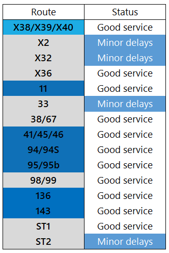 Service Update: 3rd August, 1400 https://t.co/pyuytMcujE