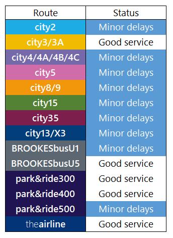 Service Update: 3rd August, 1400 https://t.co/XHbtOooIkr