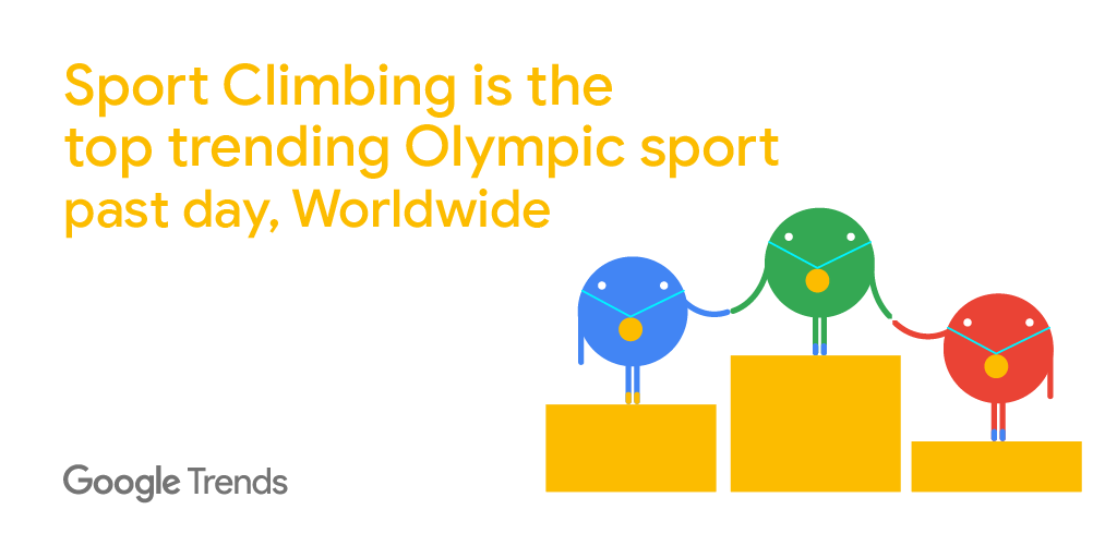 According to Google Trends, #SportClimbing is the top trending Olympic sport in Search, with two events still to go!   https://t.co/024gNhflxL