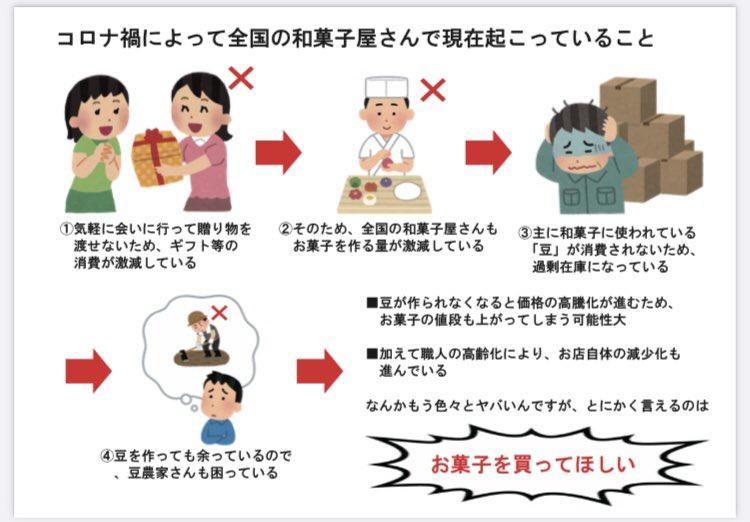 お菓子を買ってほしい!?和菓子屋と豆農家が現在超絶困っている!