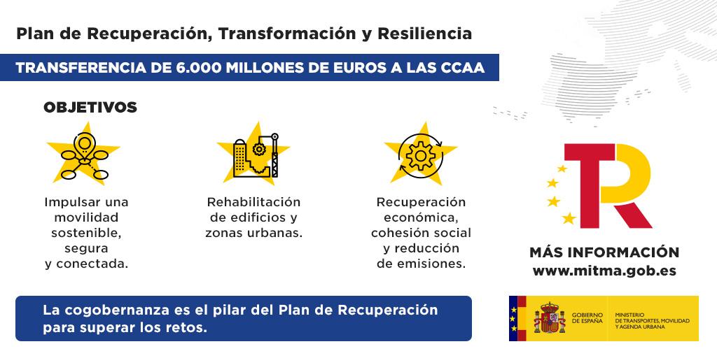 Twitter Ministerio Transportes, Movilidad y A. Urbana. Transferiremos casi 6.000 millones de e...: abre ventana nueva