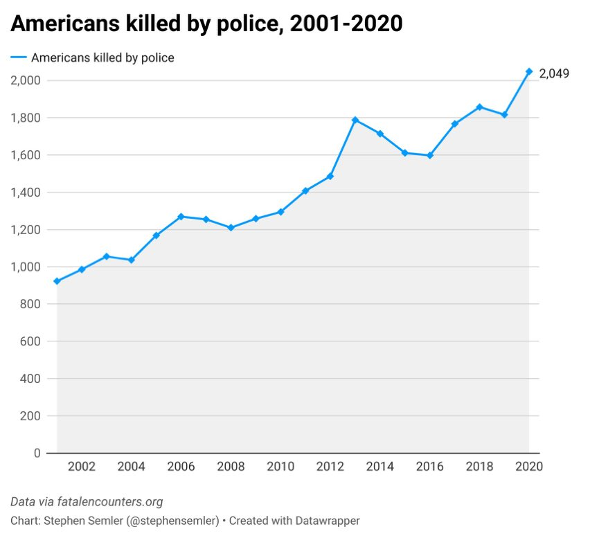 """This is what two decades of """"reform the police"""" looks like.  Via @stephensemler https://t.co/i5evNdP2CW"""