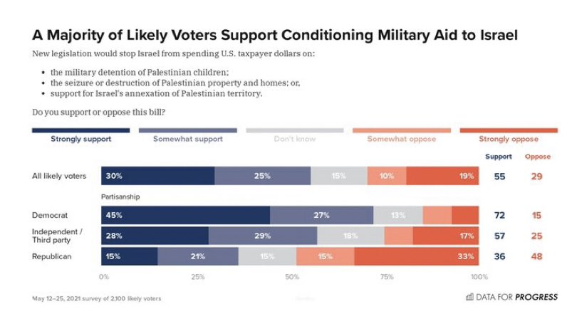 Pro-Israel America PAC, NORPAC, and @DemMaj4Israel may be willing to dump lots of money into elections, but every Democratic member of Congress should know that they represent a tiny percentage of Democratic voters. https://t.co/9KvTFtjvfZ