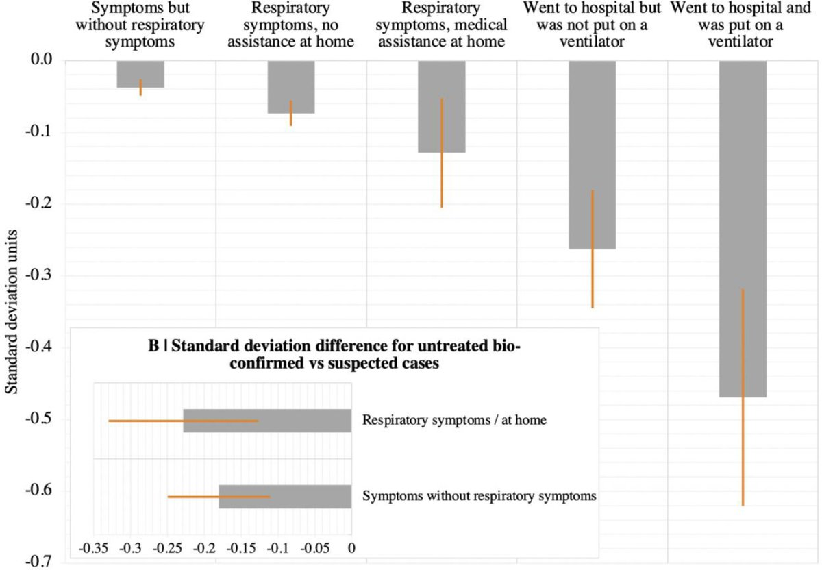 3. What they found was significant cognitive deficit for people who'd had covid compared to people that hadn't, after controlling for things like age, education, sex, first language etc.   The degree of deficit was worse the more severe the initial covid infection had been. https://t.co/0KxsWTOFv9