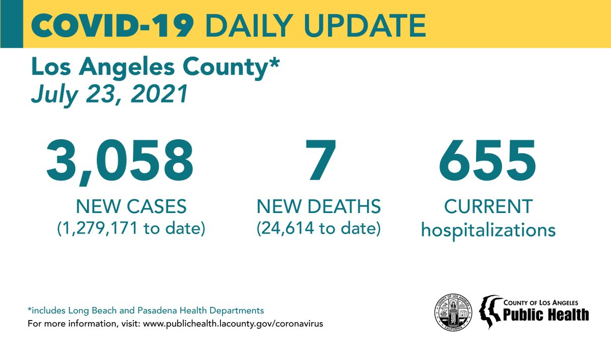 COVID-19 Daily Update: July 23, 2021 New Cases: 3,058 (1,279,171 to date) New Deaths: 7 (24,614 to date) Current Hospitalizations: 655 https://t.co/OVnjYxSH3e