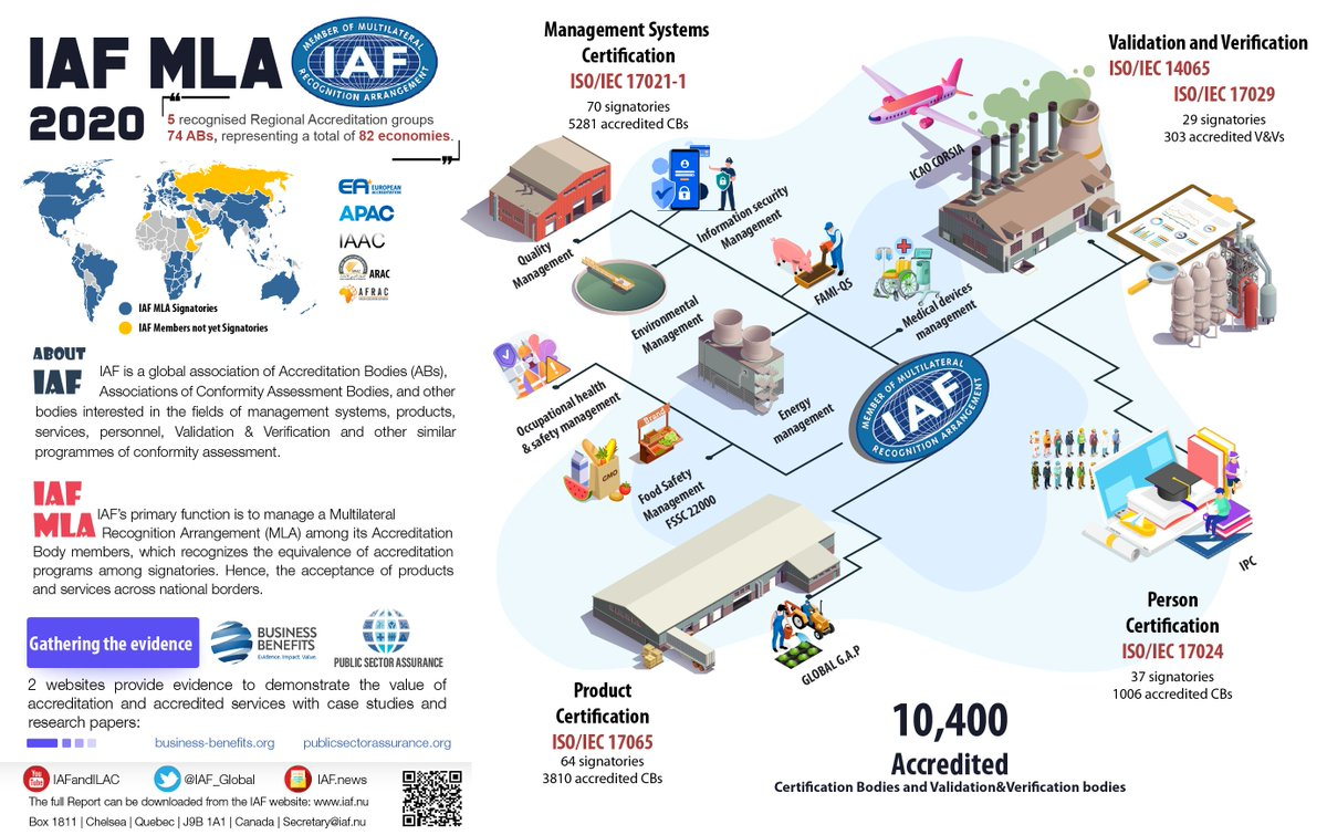 Image for the Tweet beginning: The 2020 IAF MLA Annual