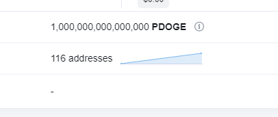 $PDOGE.X Seriously, this is sexy. Look at that growth. Smooth line upward my friends. It's the only way to be. Only way to avoid major pump n dumps. Long term value for the LGBTQ+ Community. Still really early and we have a ... https://t.co/NOFSPf4PWR https://t.co/CdOMhHEzCU