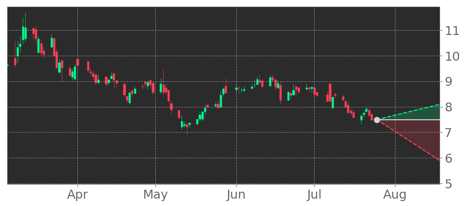 $IMMR in -2.57% Downtrend, declining for three consecutive days on July 16, 2021. View odds for this and other indicators: https://t.co/ORa5RVlU4R #Immersion #stockmarket #stock #technicalanalysis #money #trading #investing #daytrading #news #today https://t.co/uXBRedPmOw