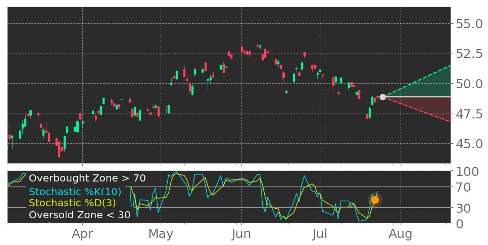 $CRH in Uptrend: Stochastic indicator peaks and leaves oversold zone. View odds for this and other indicators: https://t.co/FnveW7T1wq #CRHPlc #stockmarket #stock #technicalanalysis #money #trading #investing #daytrading #news #today https://t.co/qNehcXeOuP