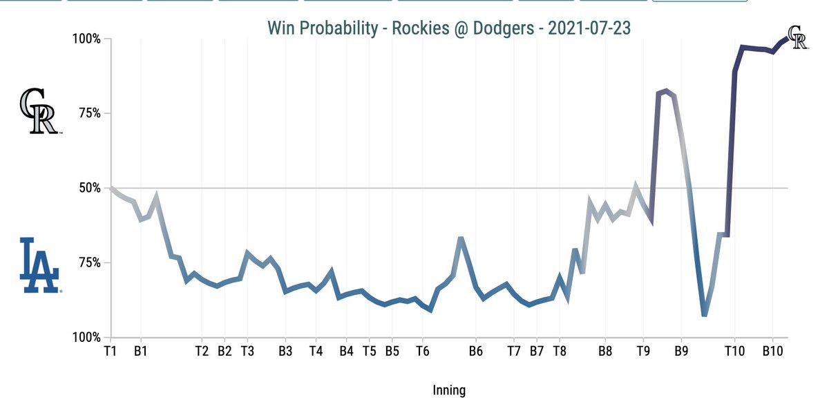 @SlangsOnSports's photo on Dodgers