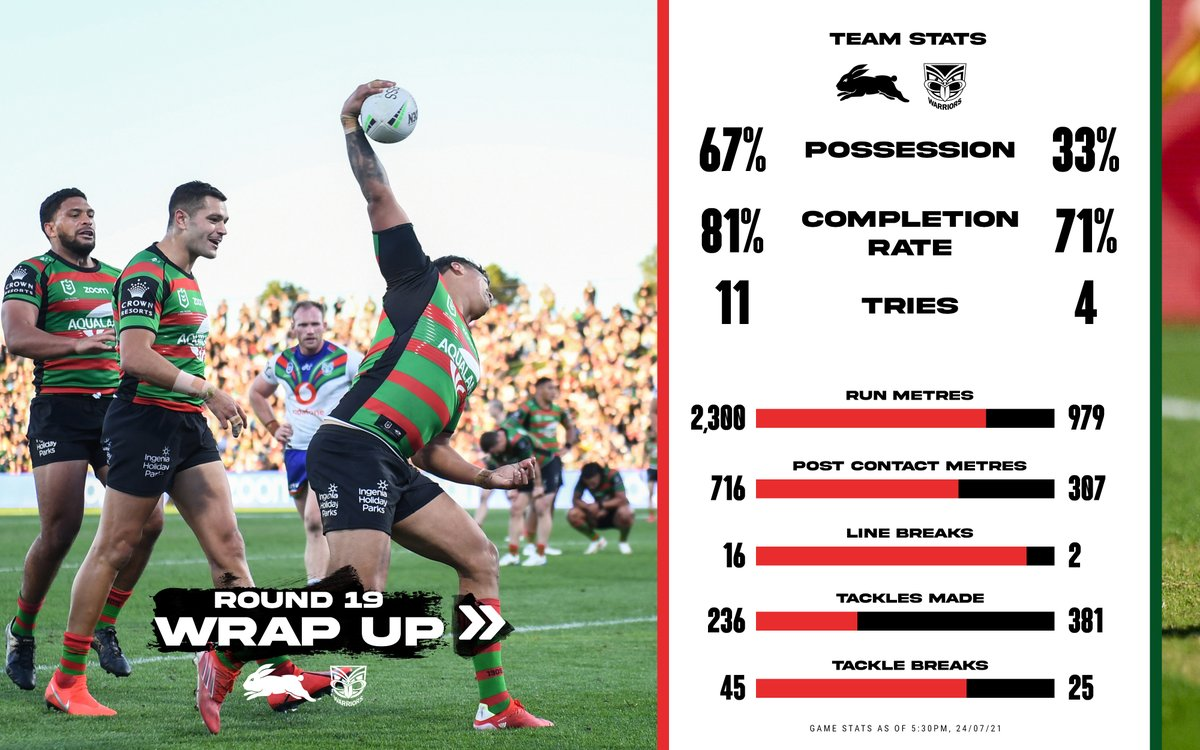 When this team clicks my goodness they are pretty to watch. Well done boys, on to the Dragons next week to keep the streak going. Rip in Bunnies #GoRabbitohs