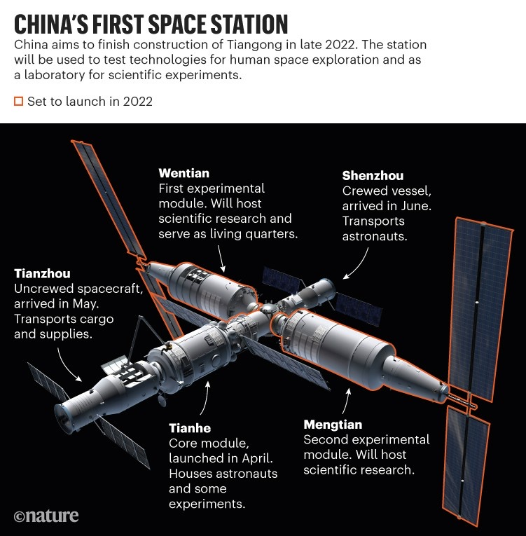 But who would trust #China? #Tiangong