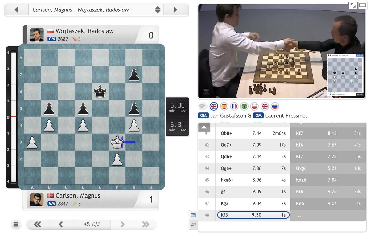 test Twitter Media - Magnus Carlsen is through to a Last 16 match against Esipenko or Dubov! https://t.co/c1xmmJOfIX  #c24live #FIDEWorldCup https://t.co/dKPwDPBhH8