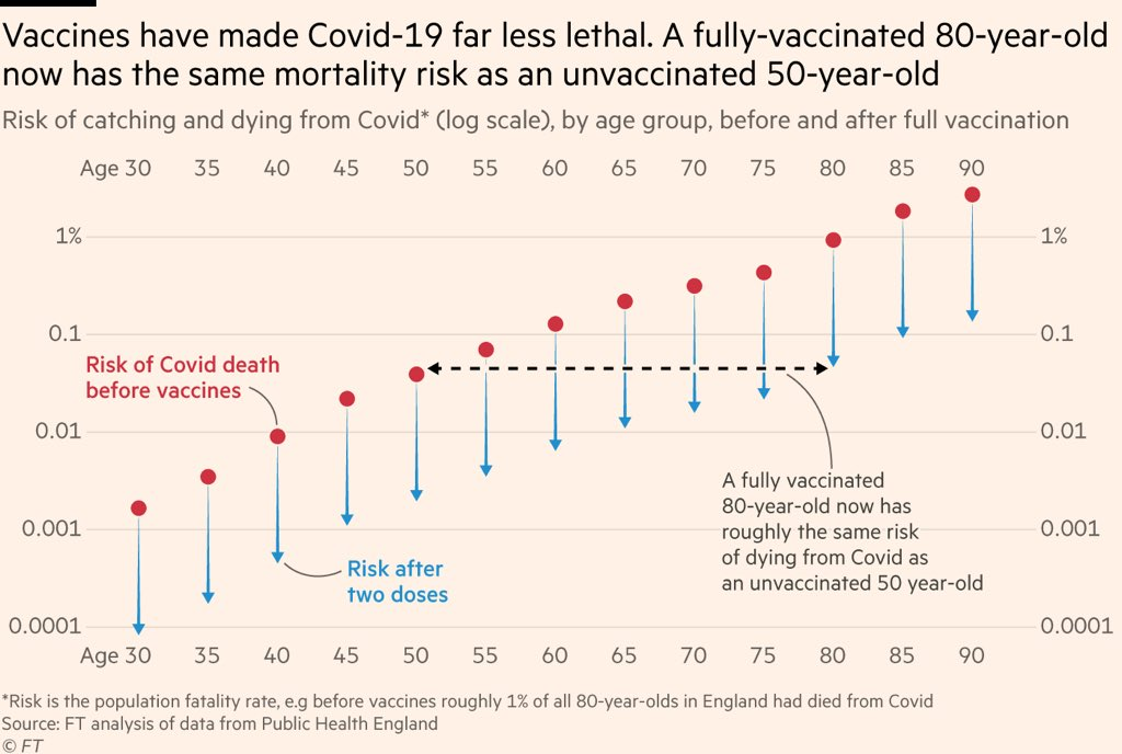 Encouraging data from an @FT analysis by @jburnmurdoch using PHE data – even among the older cohorts e.g. 80+, the risk of catching and dying from #COVID19 is close to 0.1% or less. For those in their 40s, it is below 0.001% after two doses, down from 0.01%