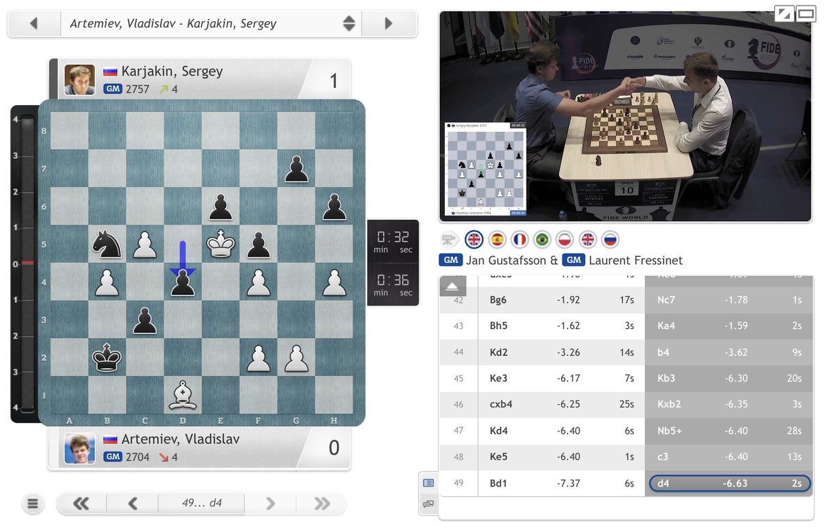test Twitter Media - Now Karjakin has won a second game in a row and Artemiev needs to win on demand! https://t.co/46r21Gu7ch  #c24live #FIDEWorldCup https://t.co/wcJt8Yet3r