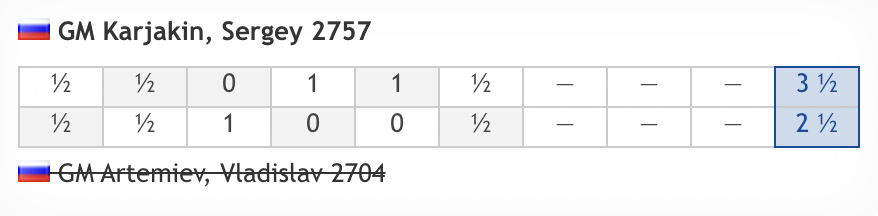 test Twitter Media - Sergey Karjakin is through to play MVL in the Last 16! https://t.co/WWb4rUCG0U  #c24live #FIDEWorldCup https://t.co/AmI5MbqAr1