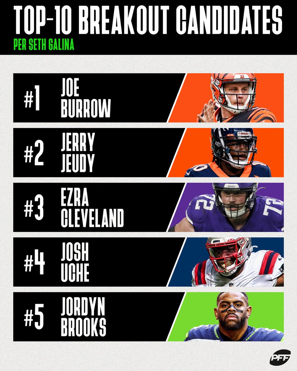 The top-10 2nd-year breakout candidates, per @pff_seth   Which player will have the biggest leap? https://t.co/fo8RJieKpT