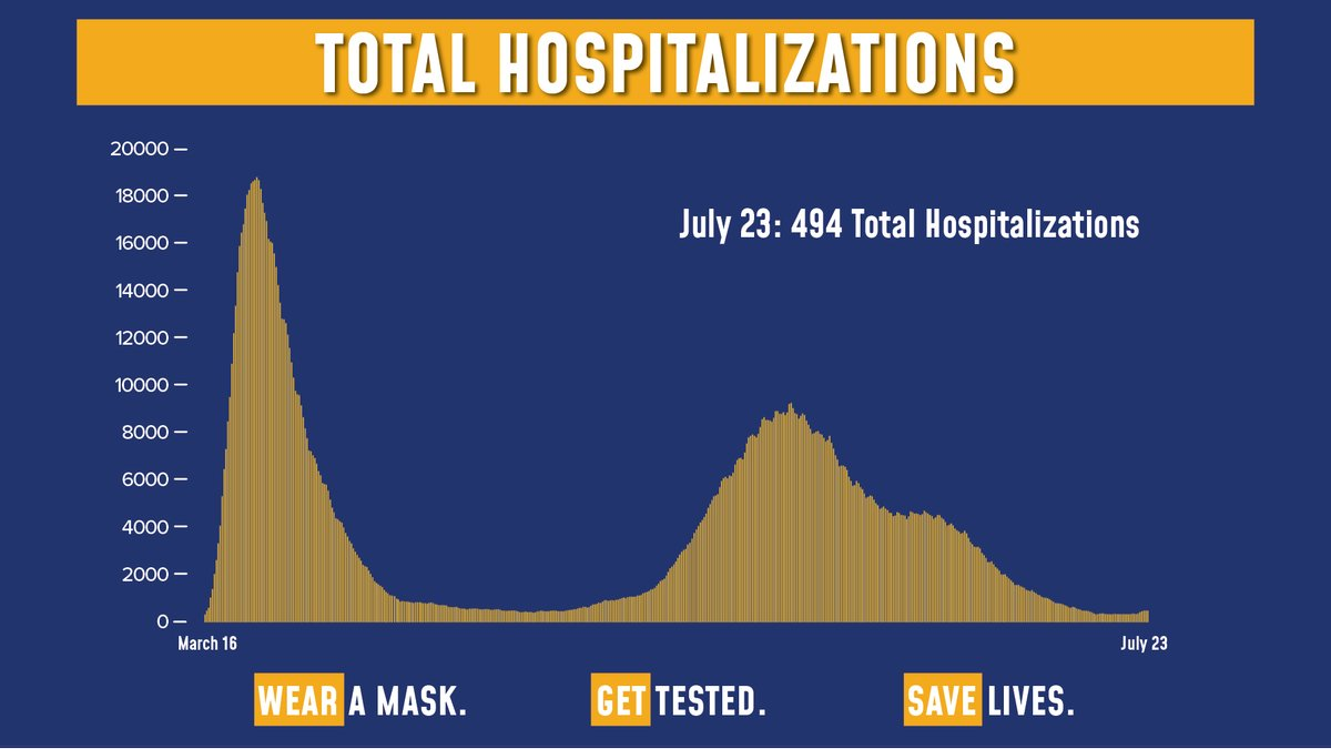 Today's update on the numbers:  Total COVID hospitalizations are at 494.  Of the 99,178 tests reported yesterday, 1,846 were positive (1.86% of total).  Sadly, there was 1 fatality. https://t.co/XisEiflV6j