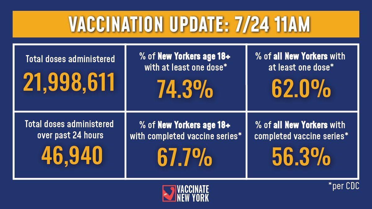 Vaccination Update:   74.3% of adult New Yorkers have received at least one vaccine dose and 67.7% have completed their vaccine series (Per CDC).  -46,940 doses were administered over past 24 hours -21,998,611 doses administered to date https://t.co/qfzsnxP2hU