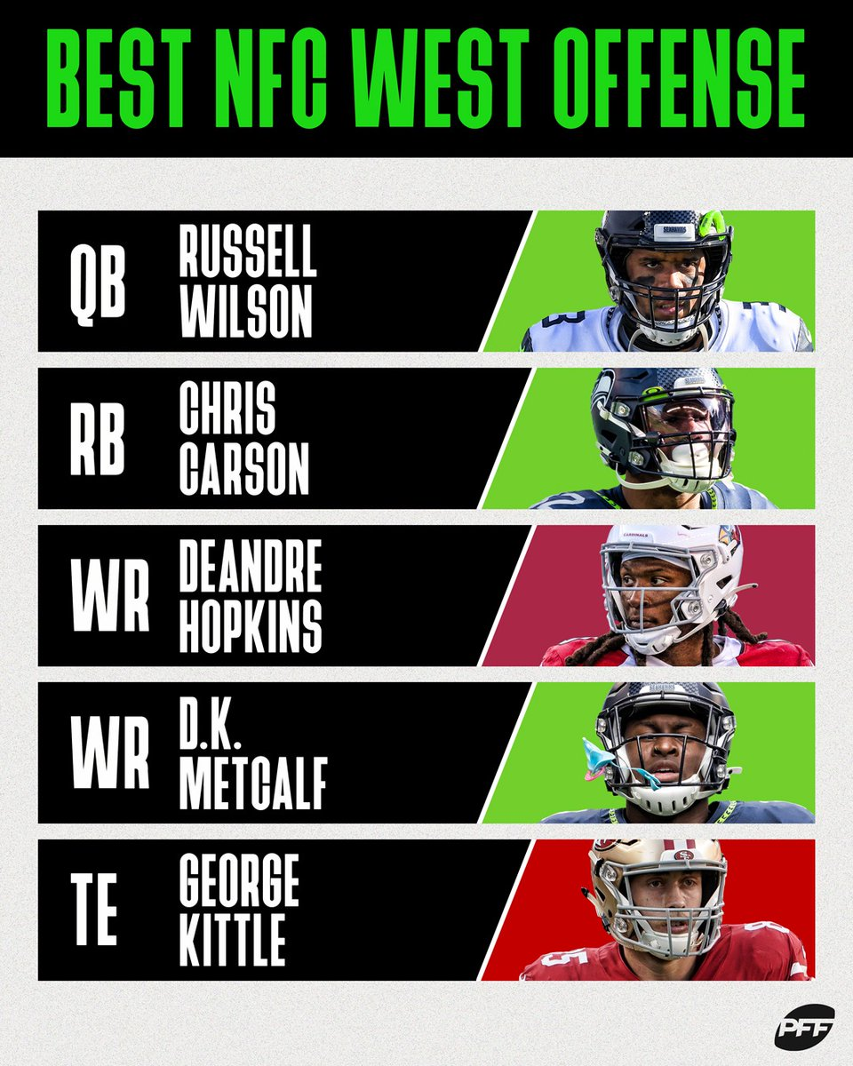 NFC West vs AFC West  Who would win this matchup? https://t.co/CNAlUNtZ45