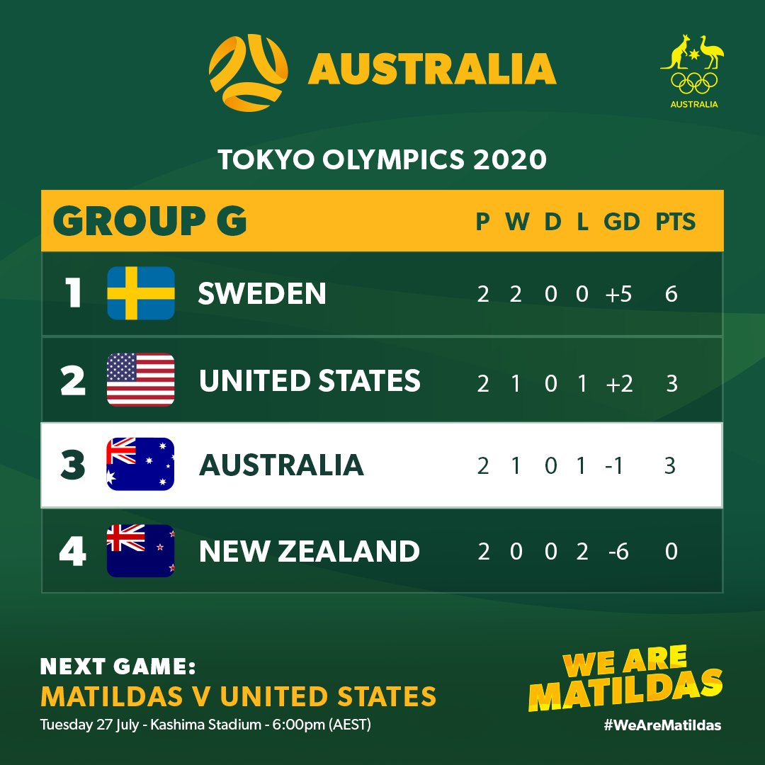 Here's how Group G looks after yesterday's games.   The top two in the group advance to the Quarter Finals, as well as the two best third-placed teams.   #Tokyo2020 https://t.co/aXw4GFpWmG