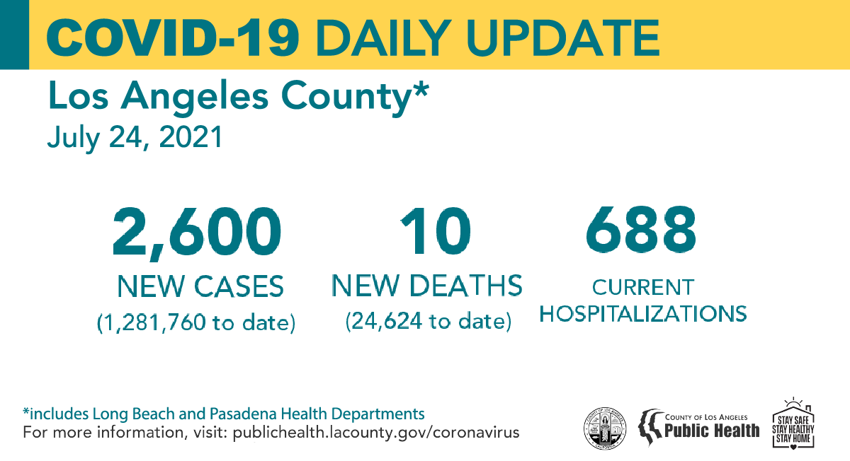 COVID-19 Daily Update: July 24, 2021 New Cases: 2,600 (1,281,760 to date) New Deaths: 10 (24,624 to date) Current Hospitalizations: 688 https://t.co/62k9dLh9ZP