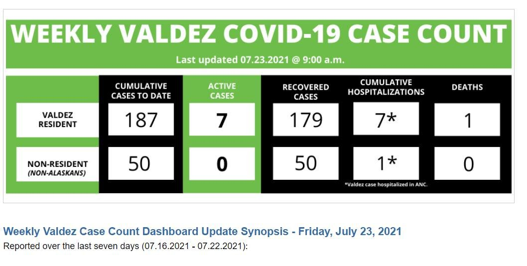 OK, Valdez. Looks like COVID is back in town. PLEASE get a vax, wash your hands, & get tested if sick. It would be great if @CityofValdezAK could give updates more than once a week so residents can make informed decisions regarding personal safety. #SafetyFirst #BeWell https://t.co/nAD7Vtc6AS