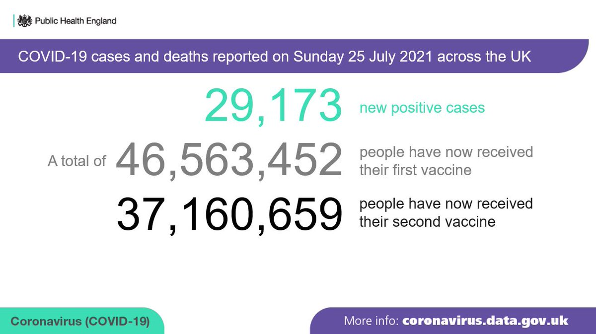 Today's update to the #COVID19 Dashboard is experiencing a delay.   On Sunday 25 July, 29,173 new cases were reported across the UK.  46,563,452 people have now received the 1st dose of a #vaccine.  37,160,659 have received a 2nd dose.  Today's deaths data is not yet available. https://t.co/N2sVvylvT1