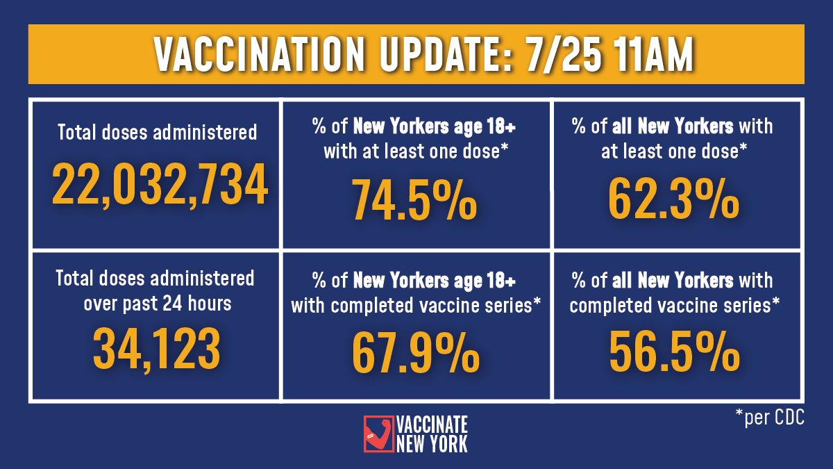 Vaccination Update:   74.5% of adult New Yorkers have received at least one vaccine dose and 67.9% have completed their vaccine series (Per CDC).  -34,123 doses were administered over past 24 hours -22,032,734 doses administered to date https://t.co/JwDbb2iRPx