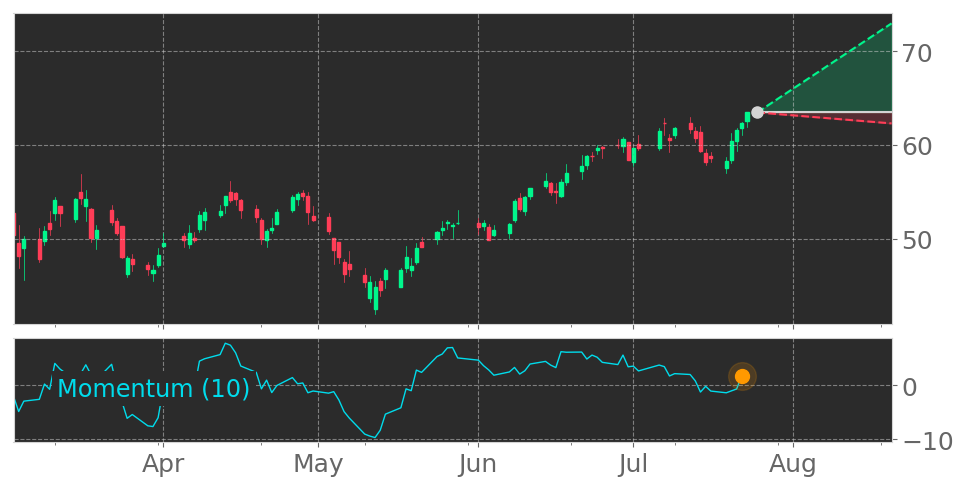 $DT enters an Uptrend because Momentum Indicator exceeded the 0 level on July 22, 2021. View odds for this and other indicators: https://t.co/DWtVZ9Z9Wu #Dynatrace #stockmarket #stock #technicalanalysis #money #trading #investing #daytrading #news #today https://t.co/1mKQv5L9L1