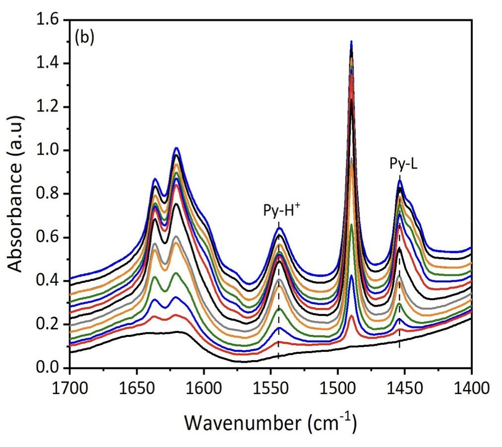 ⚗️#OpenAccess: Probing the acid sites of #zeolites with #pyridine: quantitative #AGIR measurements of the molar absorption coefficients  ▶️https://t.co/SWXf6jUlr8 @Universite_Caen @Reseau_Carnot @Carnot_ESP  @CNRS @CNRS_Normandie @normandieuniv @ensicaen