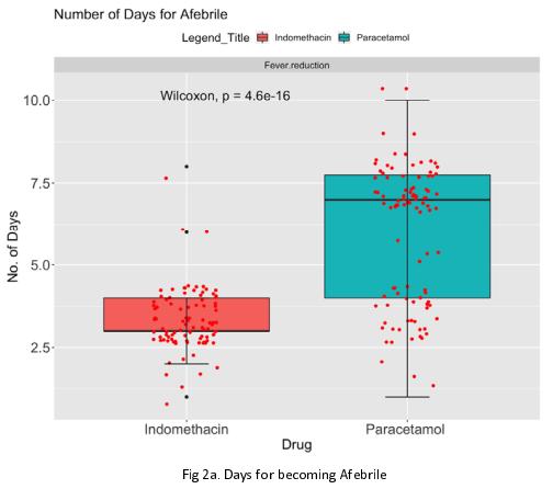 """""""Les résultats d'un essai randomisé indien en cours sur l'anti-inflammatoire Indométacine sont si bons qu'ils ont conduit à la publication d'un préprint d'analyse intermédiaire.  N=210, contre Standard of Care + Paracetamol, et p-stats remarquables.""""  https://t.co/1D5sE4oC31"""