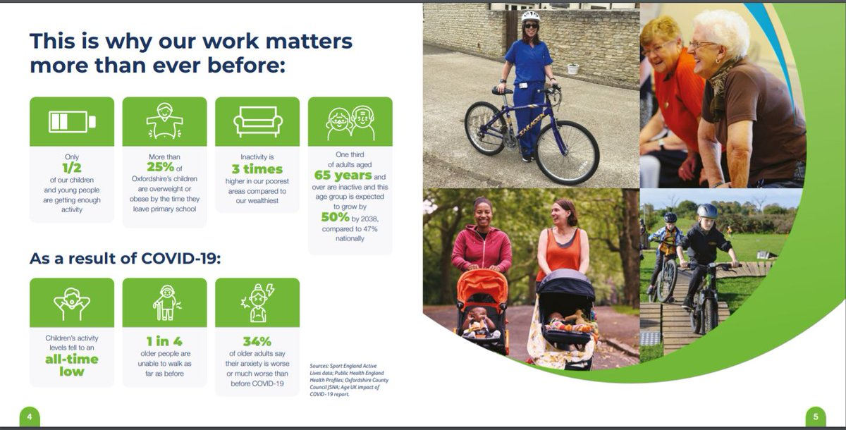Why is our work in #Oxfordshire more vital than ever? ▶ 1 in 4 older people unable to walk as far a before ▶ Children's activity is at an all time low ▶ 34% older adults say anxiety is worse Read how we're working to improve here👇 https://t.co/OfIYehYpDv #PhysicalActivity
