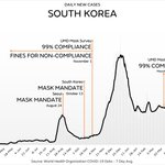 Image for the Tweet beginning: Cases in South Korea are