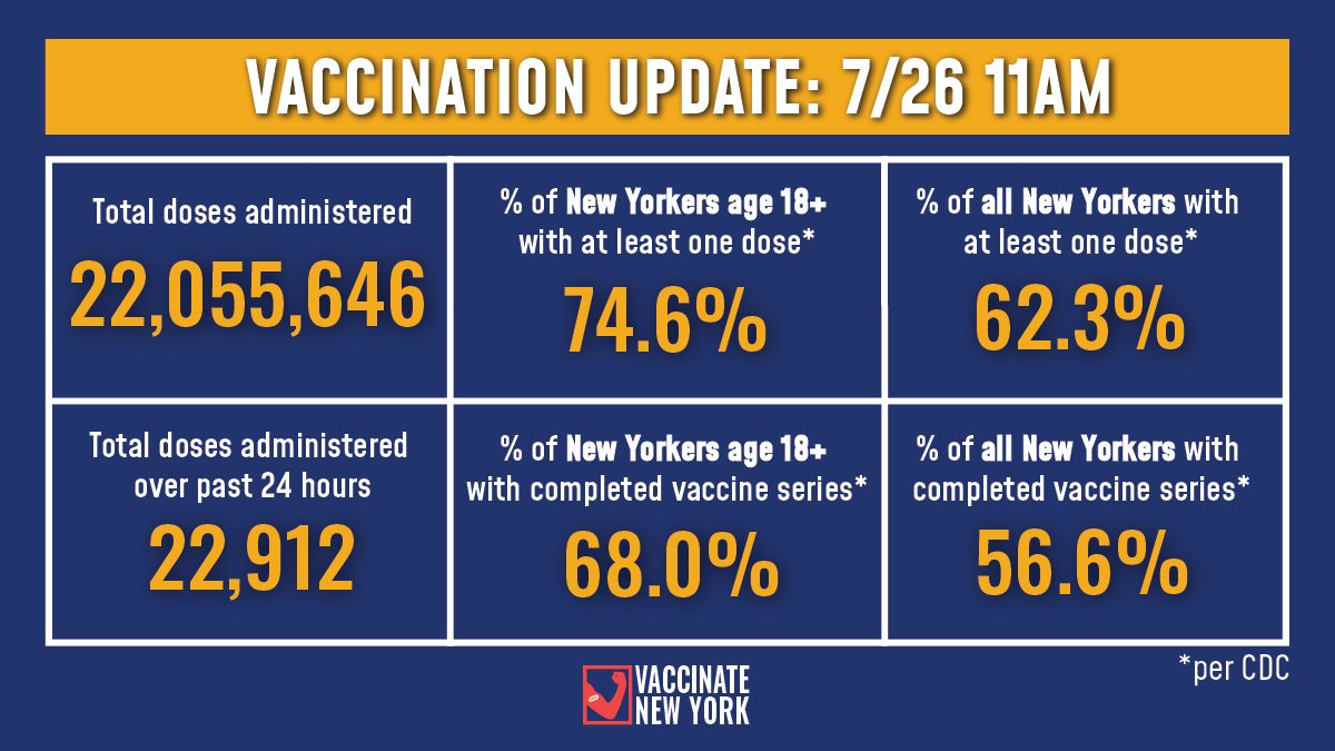 Vaccination Update:   74.6% of adult New Yorkers have received at least one vaccine dose and 68.0% have completed their vaccine series (Per CDC).  -22,912 doses were administered over past 24 hours -22,055,646 doses administered to date https://t.co/WEGnL9RbAP