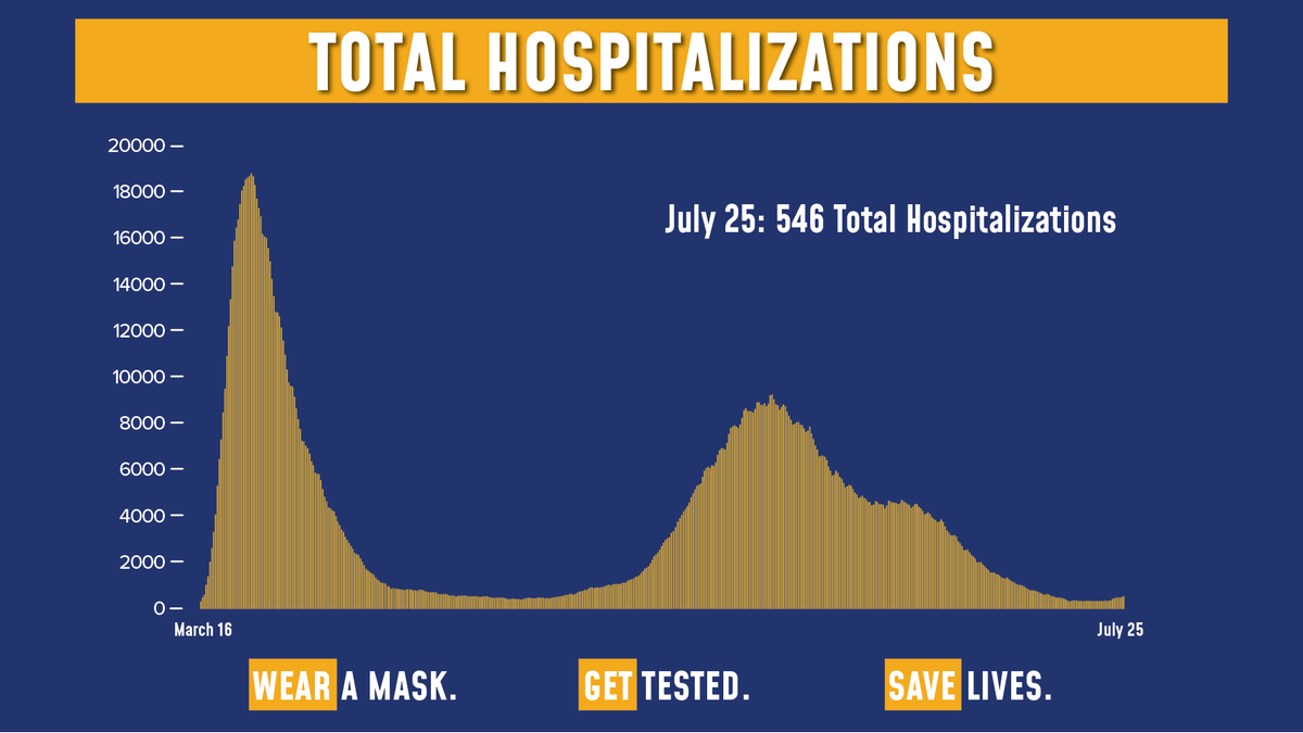 Today's update on the numbers:  Total COVID hospitalizations are at 546.  Of the 56,868 tests reported yesterday, 1,296 were positive (2.28% of total).  Sadly, there were 4 fatalities. https://t.co/pKs7aJ89qu