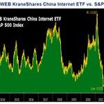 Image for the Tweet beginning: The KWEB China Internet ETF