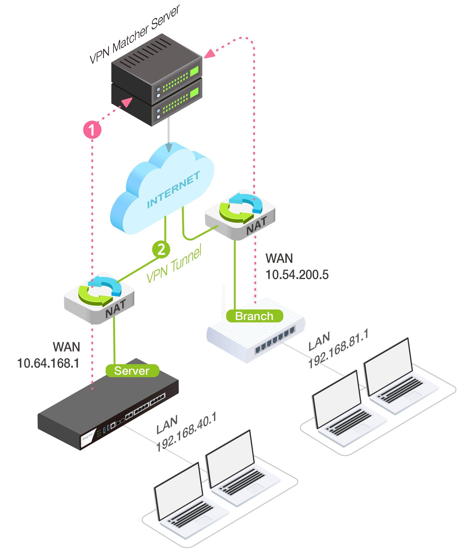 ربط فرع, ربط فروع, vpn, vpn virtual private network overview