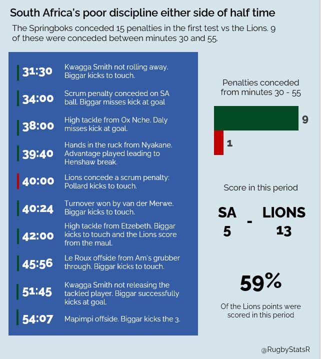 lions springboks test 1 analisi