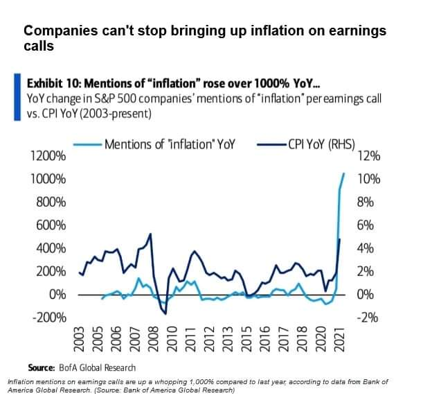"""Tweet of the day: How often has the word 'INFLATION"""" been said in earnings calls for big publicly traded companies this year"""
