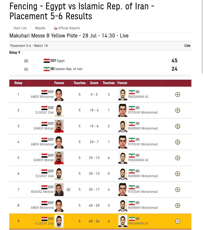 أولمبياد طوكيو - نتائج المنتخب المصري لسلاح السابر