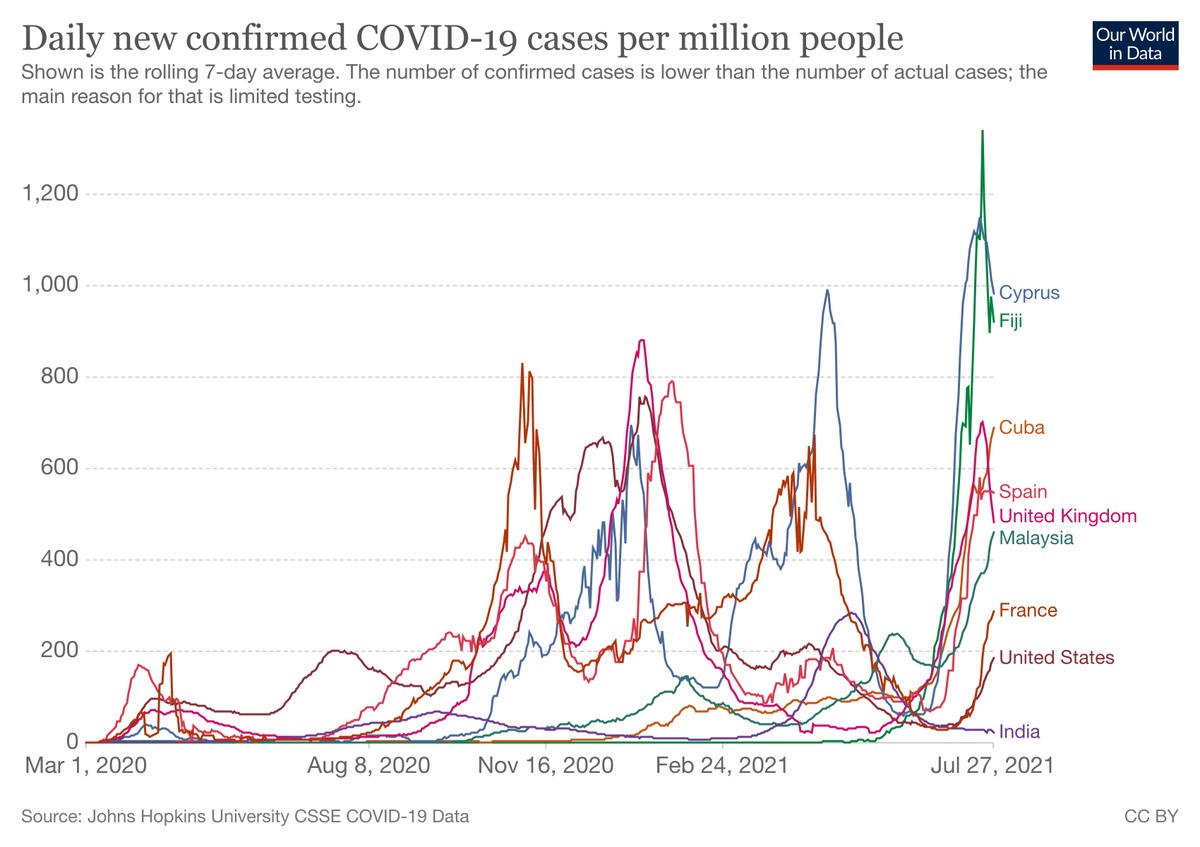 COVID-19: What you need to know about the #coronavirus pandemic on 28 July https://t.co/lE8EQmexpA #COVID19 https://t.co/15fQwyguop