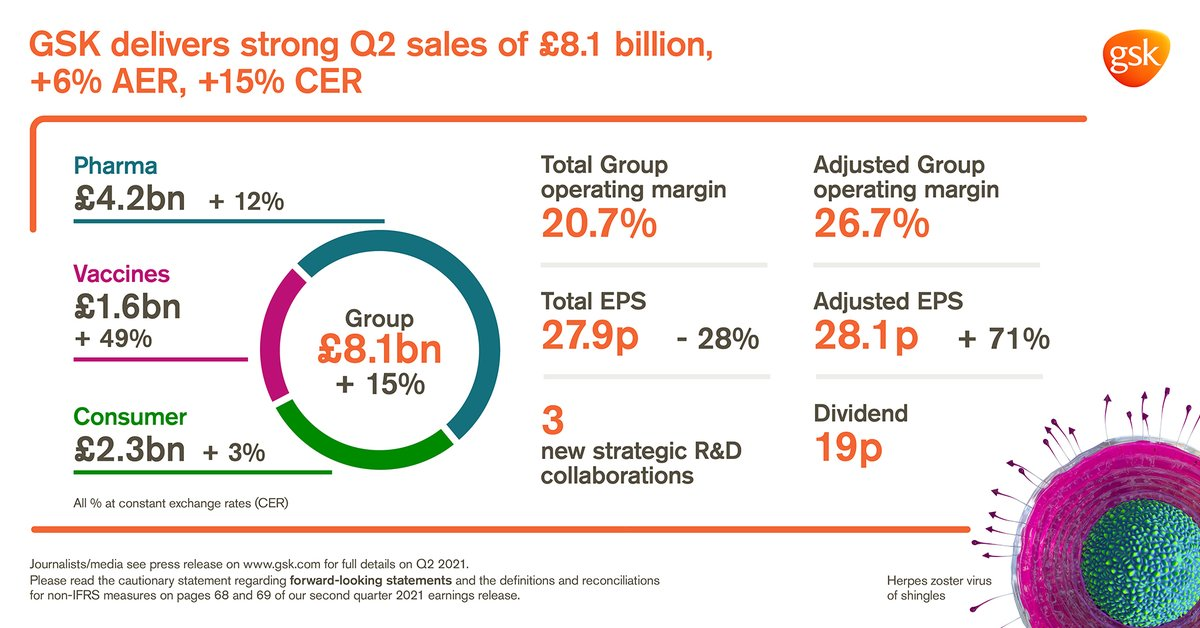 #Investors, here's our performance in Q2 2021 at a glance. We've delivered strong Q2 sales. Effective cost control supported delivery of adjusted earnings per share growth. $GSK https://t.co/SctwVuhiq8